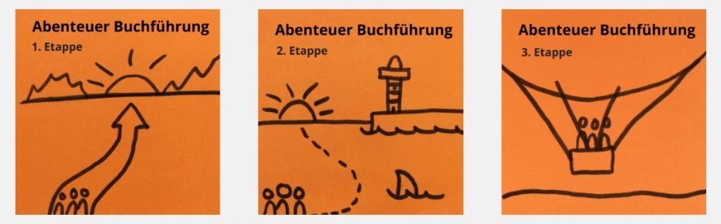Abenteuer Buchführung - in drei Etappen
