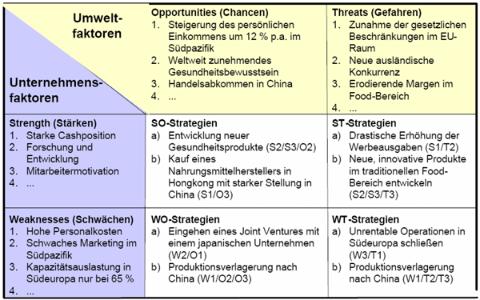 Ableitung von strategischen Handlungsoptionen aus der SWOT-Analyse