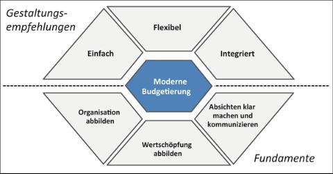 Dimensionen der Modernen Budgetierung