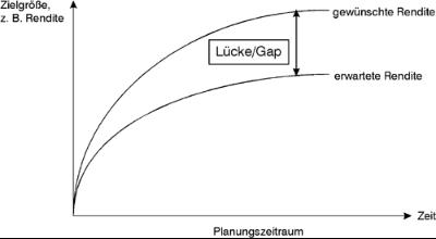 Einfache Gap-Analyse