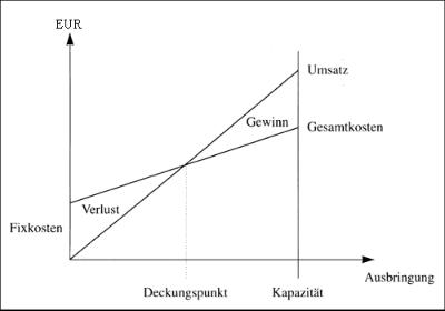 Grafische Darstellung mit Umsatz- und Gesamtkostenverlauf