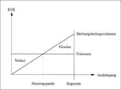 Grafische Darstellung von Gewinn oder Verlust ja nach Ausbringung