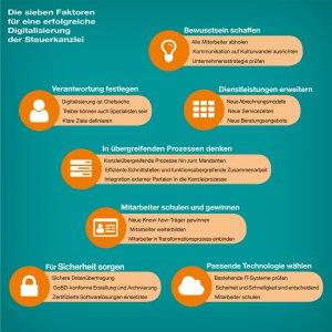 7 Faktoren für erfolgreiche Digitalisierung in Steuerkanzleien
