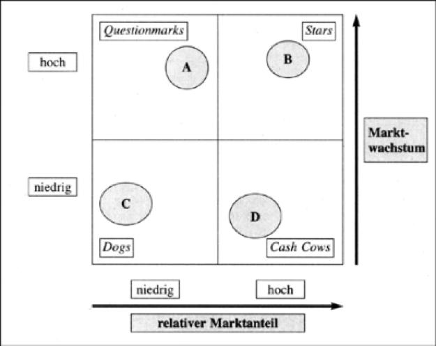 Marktanteil-/Marktwachstums-Portfolio