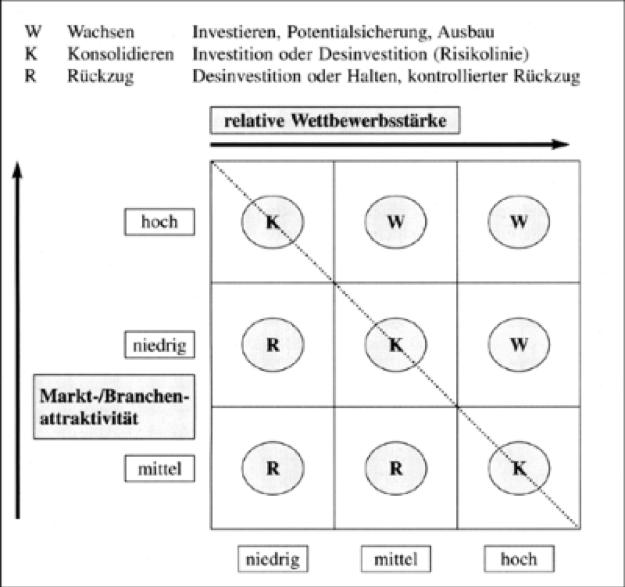 Grundschema der 9-Felder-Matrix mit Basisstrategien