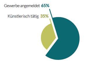 Diagramm prozentualer Anteil Gewerbetreibender und künstlerisch Tätiger unter Fotografen
