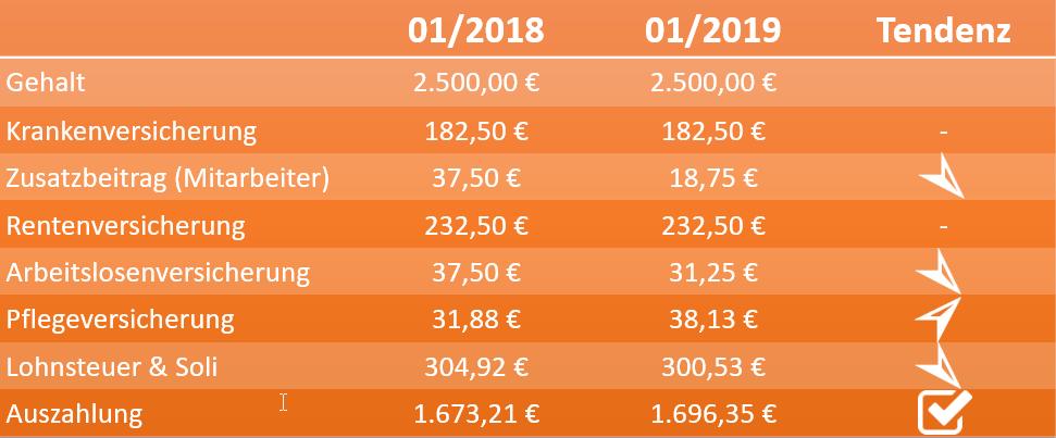 Rechenbeispiel: Vergleich einer Lohnabrechnung 2018 / 2019 - Mehr Netto.