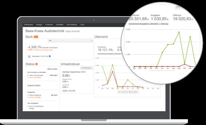 Einnahmen Ausgaben App mit übersichtlichem Dashboard - lexoffice