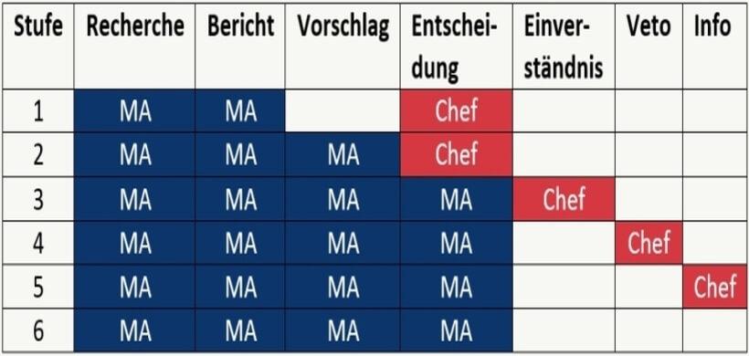Delegationsreife Modell von haufe.de