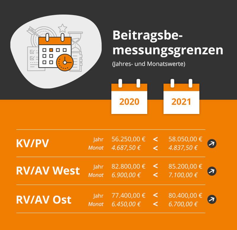 Die Beitragsbemessungsgrenzen steigen auch 2021 wieder an.