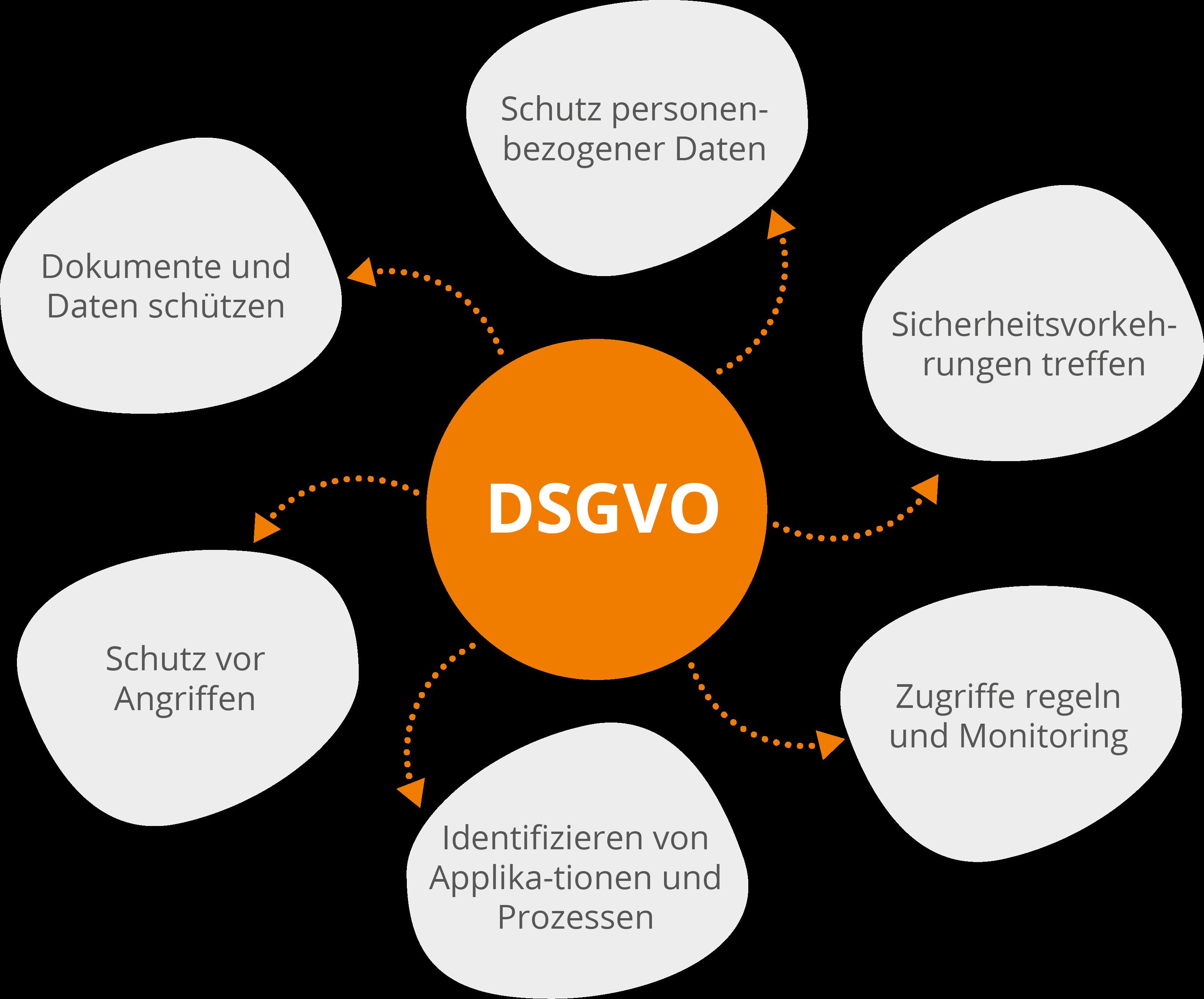DSGVO Datenschutz Grundverordnung - Fachwissen