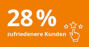 Welchen Mehrwert bietet lexoffice? – 28% zufriedenere Kunden