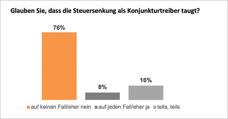 lexoffice Umfrage: temporäre Mehrwertsteuersenkung als Konjunkturtreiber?