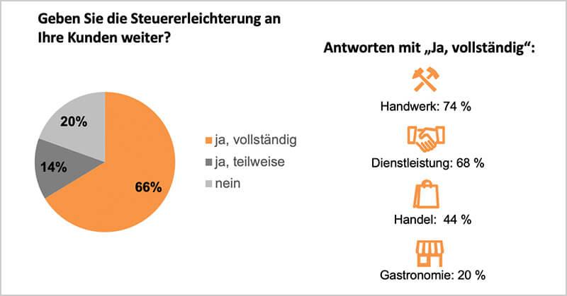 lexoffice Umfrage: Steuererleichterung weitergeben?