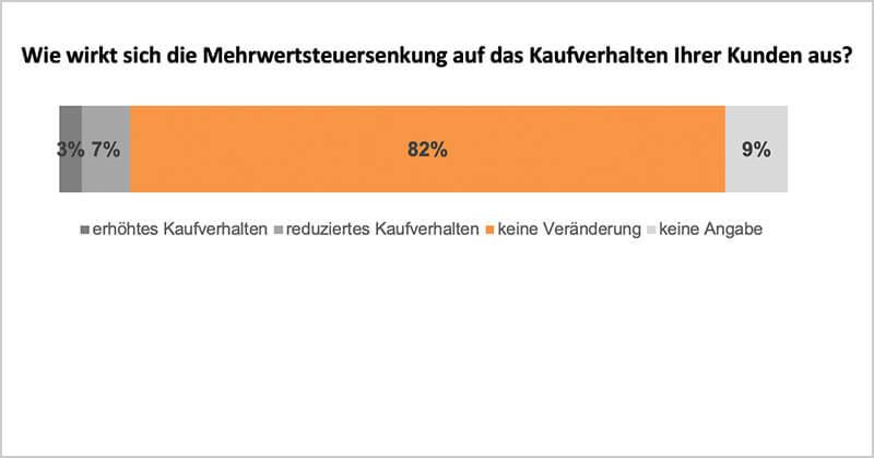 lexoffice Umfrage: Auswirkungen der Mehrwertsteuersenkung auf das Kaufverhalten?