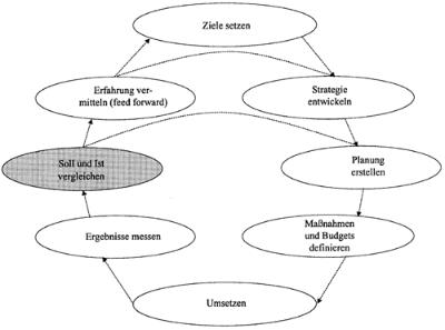 Soll-Ist-Vergleich im Controlling-Regelkreis