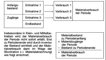 Ermittlung Materialverbrauch der Periode