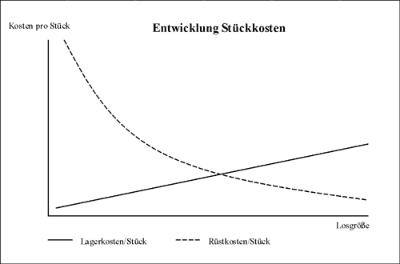 Entwicklung Stückkosten mit gegenläufigen Rüstkosten- und Laderkostenverlauf