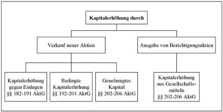 Arten der Kapitalerhöhung