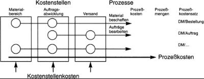 Darstellung einer Prozesskostenrechnung mit den verschiedenen Kostenstellen, sowie Prozessen
