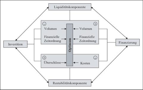 Interaktion zwischen Investition, Finanzierung, Liquidität und Rentabilität