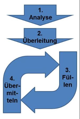 Grafik zum operativen Ablauf einer E-Bilanz in 4 Schritten