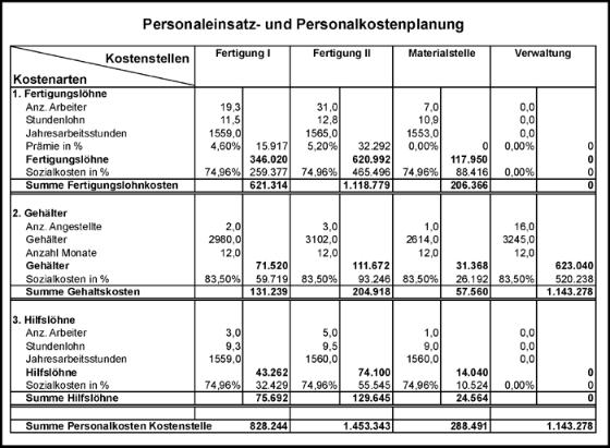 Planung Personaleinsatz und Personalkosten