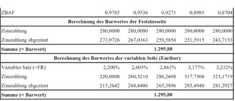 Barwertberechnung von variabler und fester Seite (in Tausend Euro)