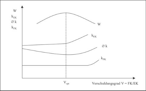 Grafik zum optimalen Verschuldungsgrad
