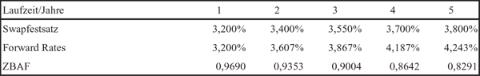Zinsdaten nach einem Zinsanstieg
