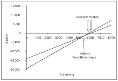 Kritische Produktionsmenge und Gewinnschwelle