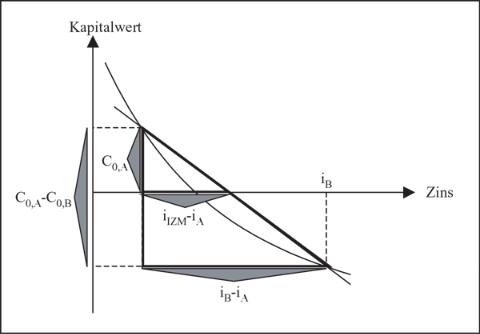 Interpolation zur Bestimmung des internen Zinsfußes