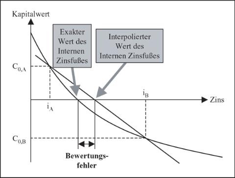Lineare Interpolation des Internen Zinsfußes