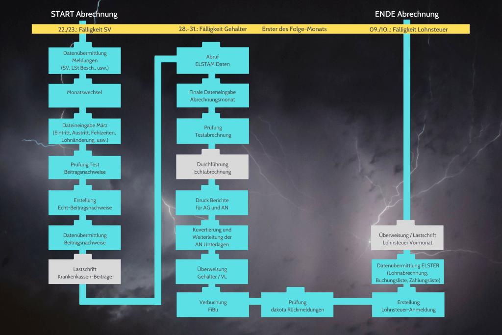 Infografik: Prozess der monatlichen Lohnabrechnung mit einem Lohnprogramm