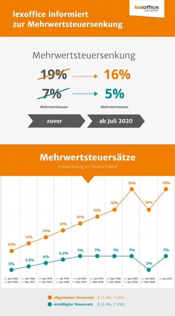 Infografik - lexoffice informiert zur Mehrwertsteuersenkung